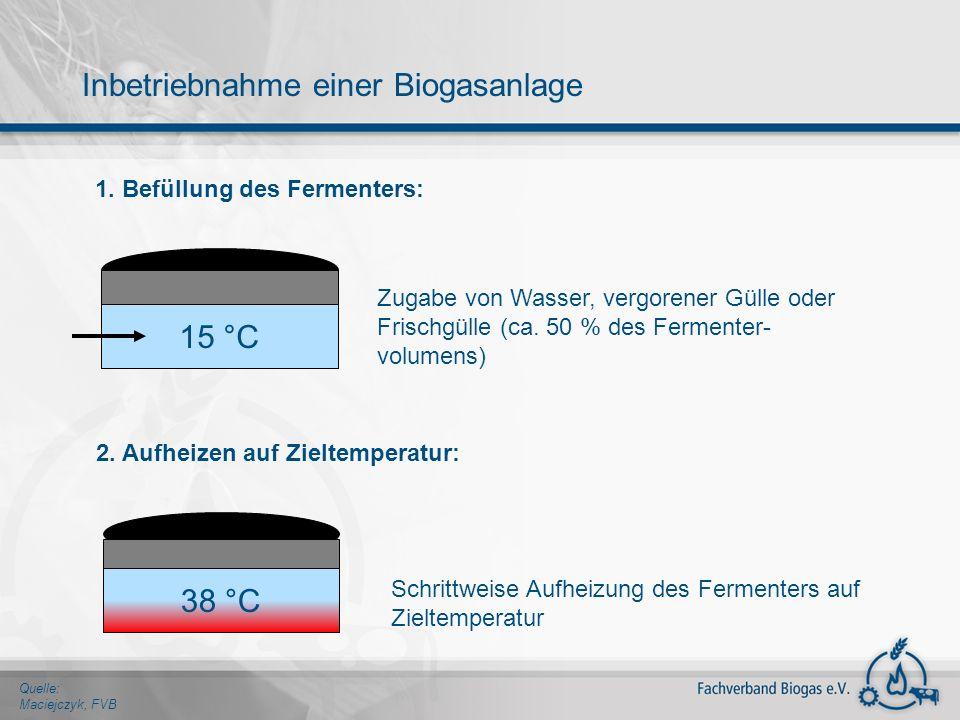 1. Befüllung des Fermenters: 15 °C Zugabe von Wasser, vergorener Gülle oder Frischgülle (ca. 50 % des Fermenter- volumens) 2. Aufheizen auf Zieltemper