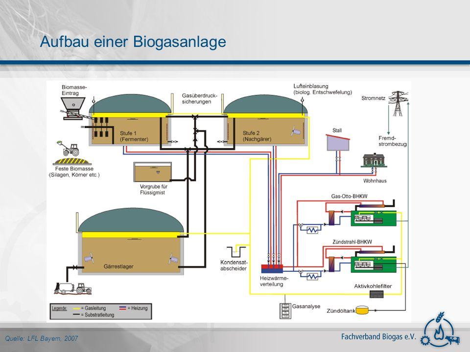 Aufbau einer Biogasanlage Quelle: LFL Bayern, 2007