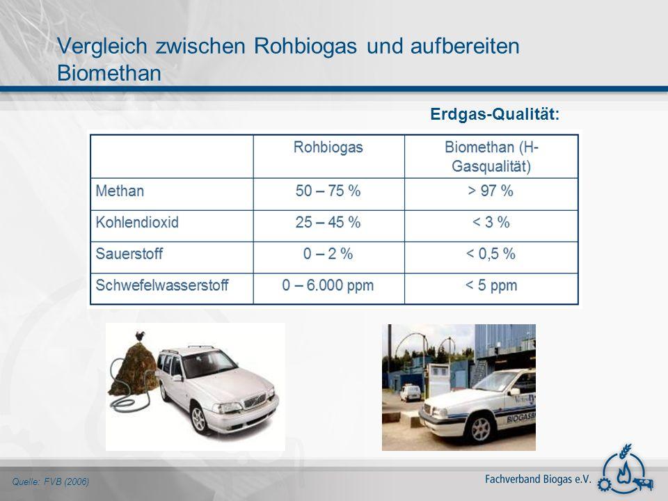 Quelle: FVB (2006) Erdgas-Qualität: Vergleich zwischen Rohbiogas und aufbereiten Biomethan