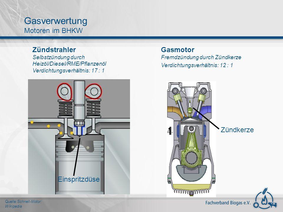 Quelle:Schnell-Motor; Wikipedia Gasverwertung Motoren im BHKW Gasmotor Fremdzündung durch Zündkerze Verdichtungsverhältnis: 12 : 1 Einspritzdüse Zündk
