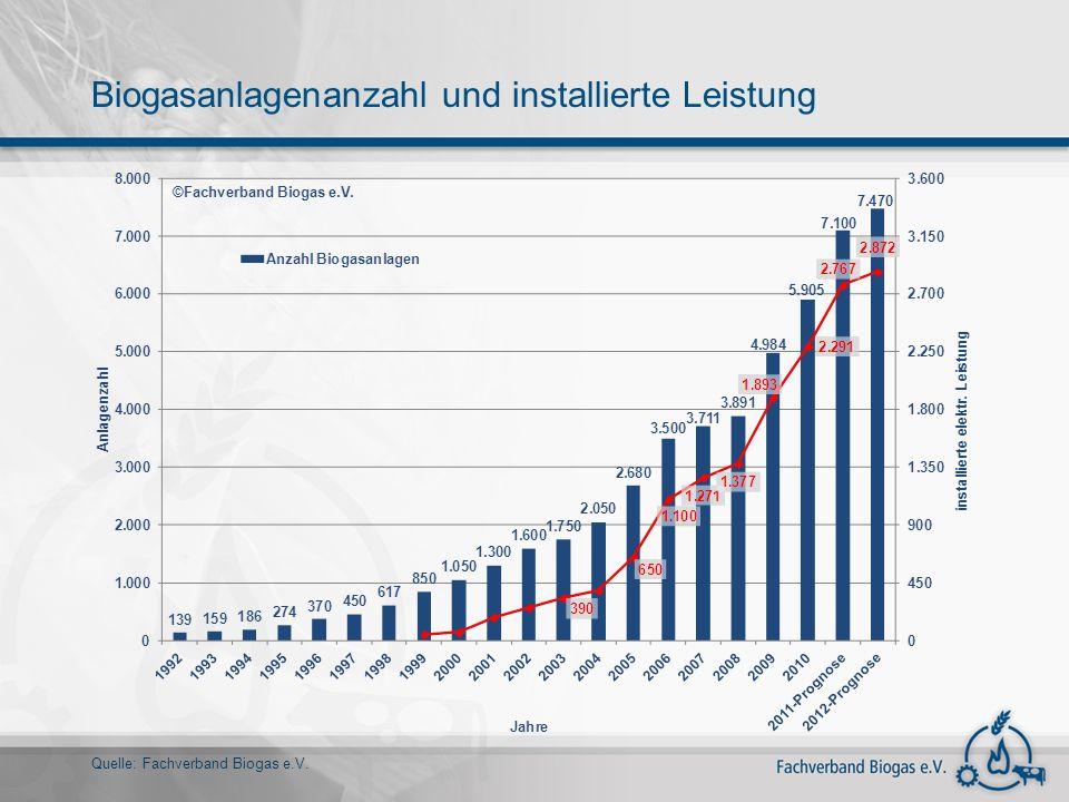 Biogasanlagenanzahl und installierte Leistung Quelle: Fachverband Biogas e.V.