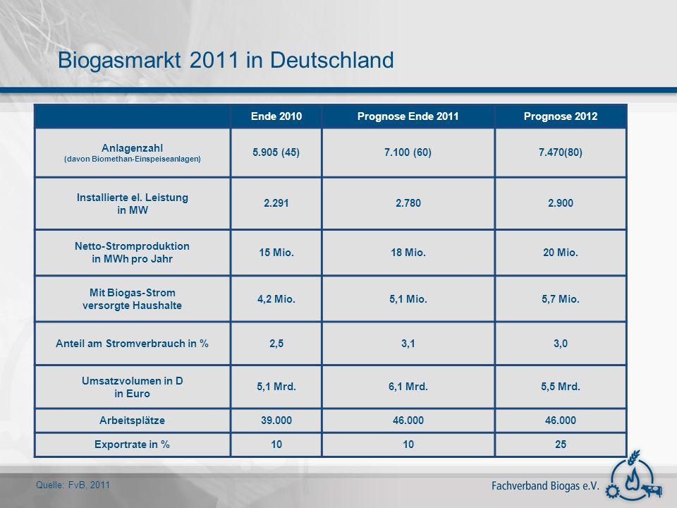 Biogasmarkt 2011 in Deutschland Ende 2010Prognose Ende 2011Prognose 2012 Anlagenzahl (davon Biomethan-Einspeiseanlagen) 5.905 (45)7.100 (60)7.470(80)