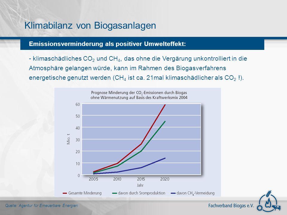 Emissionsverminderung als positiver Umwelteffekt: - klimaschädliches CO 2 und CH 4, das ohne die Vergärung unkontrolliert in die Atmosphäre gelangen w