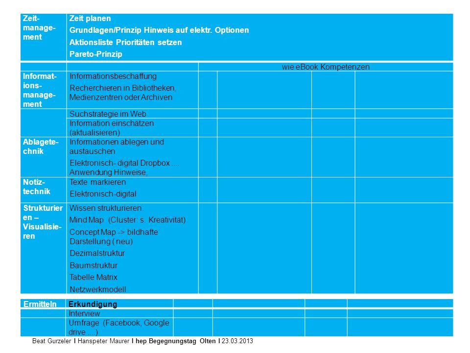 Beat Gurzeler l Hanspeter Maurer l hep Begegnungstag Olten l 23.03.2013 Zeit- manage- ment Zeit planen Grundlagen/Prinzip Hinweis auf elektr. Optionen