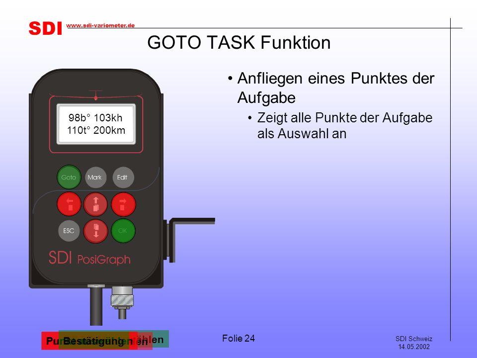 SDI SDI Schweiz 14.05.2002 www.sdi-variometer.de Folie 24 GOTO TASK Funktion Anfliegen eines Punktes der Aufgabe Zeigt alle Punkte der Aufgabe als Aus