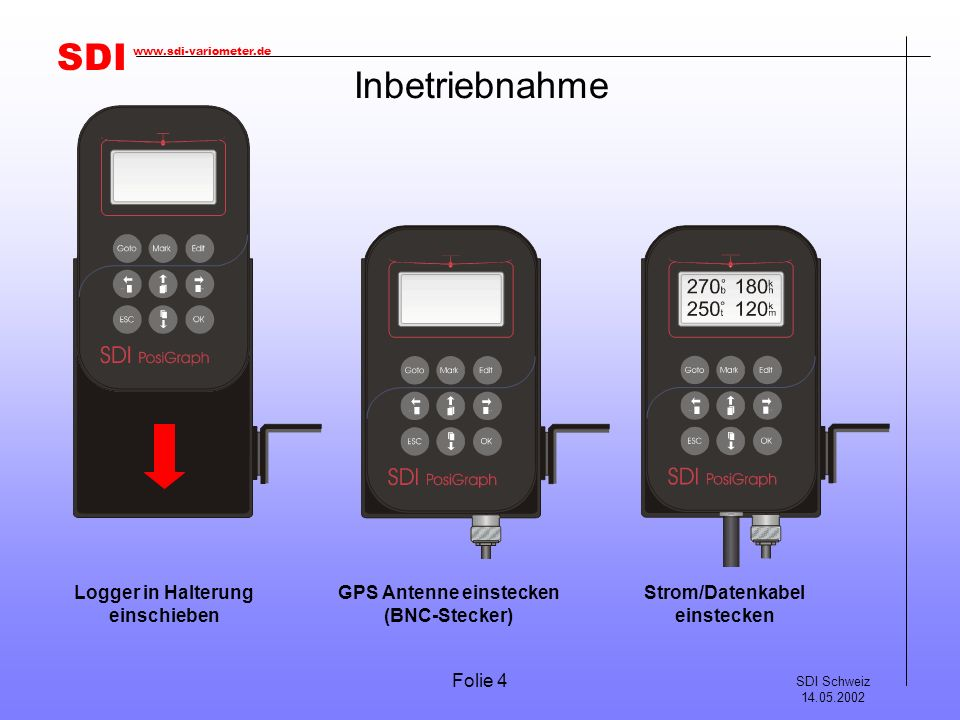 SDI SDI Schweiz 14.05.2002 www.sdi-variometer.de Folie 4 Inbetriebnahme Logger in Halterung einschieben GPS Antenne einstecken (BNC-Stecker) Strom/Dat