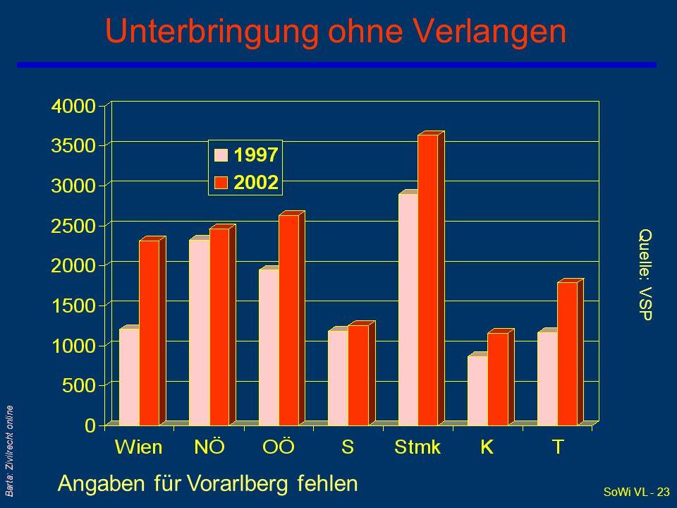 SoWi VL - 23 Barta: Zivilrecht online Unterbringung ohne Verlangen Angaben für Vorarlberg fehlen Quelle: VSP
