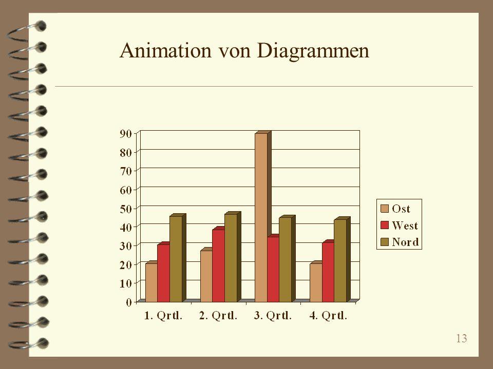 13 Animation von Diagrammen
