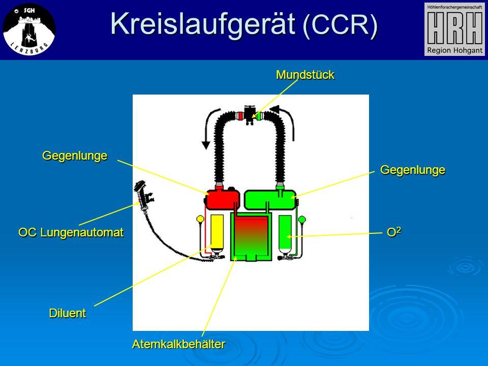 Kreislaufgerät (CCR) Mundstück Gegenlunge Gegenlunge OC Lungenautomat Diluent Atemkalkbehälter O2O2O2O2