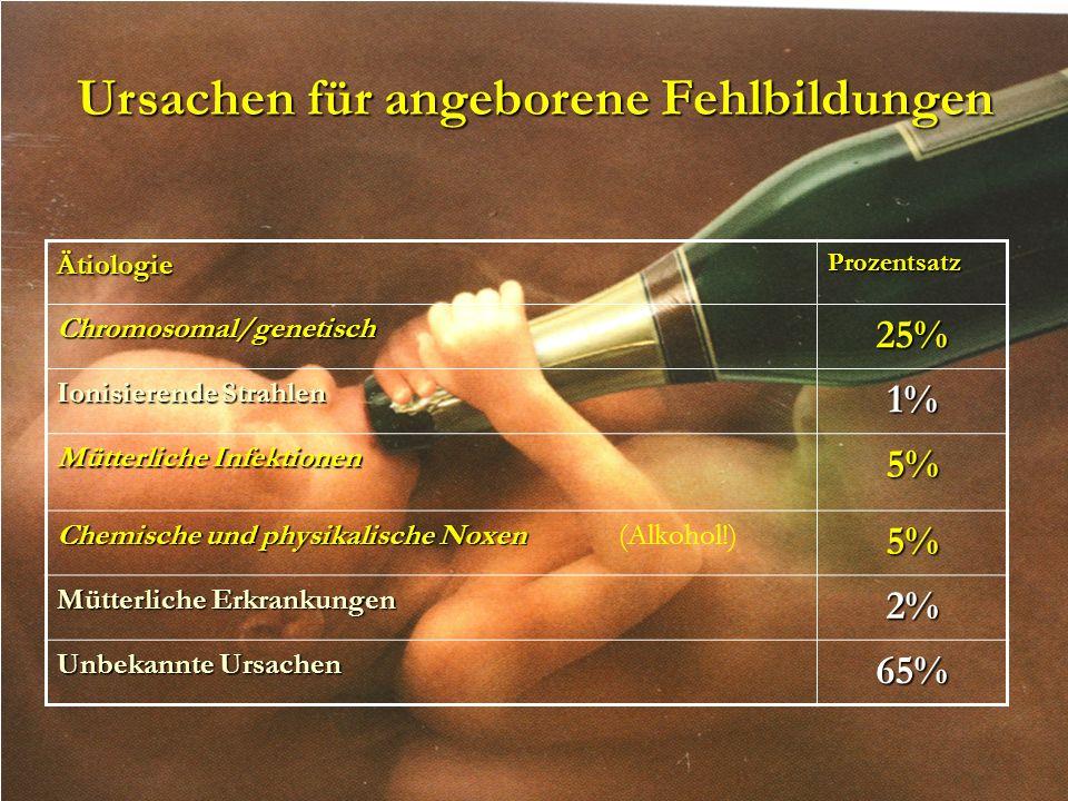 ÄtiologieProzentsatzChromosomal/genetisch25% Ionisierende Strahlen 1% Mütterliche Infektionen 5% Chemische und physikalische Noxen Chemische und physi