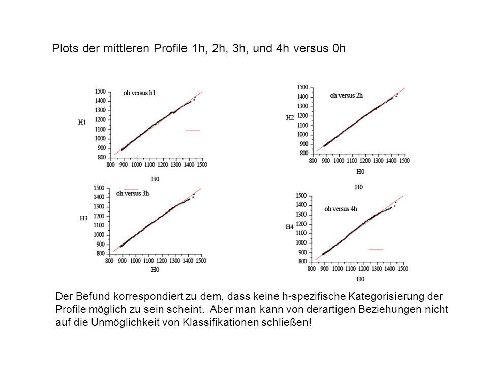 Plots der mittleren Profile 1h, 2h, 3h, und 4h versus 0h Der Befund korrespondiert zu dem, dass keine h-spezifische Kategorisierung der Profile möglic