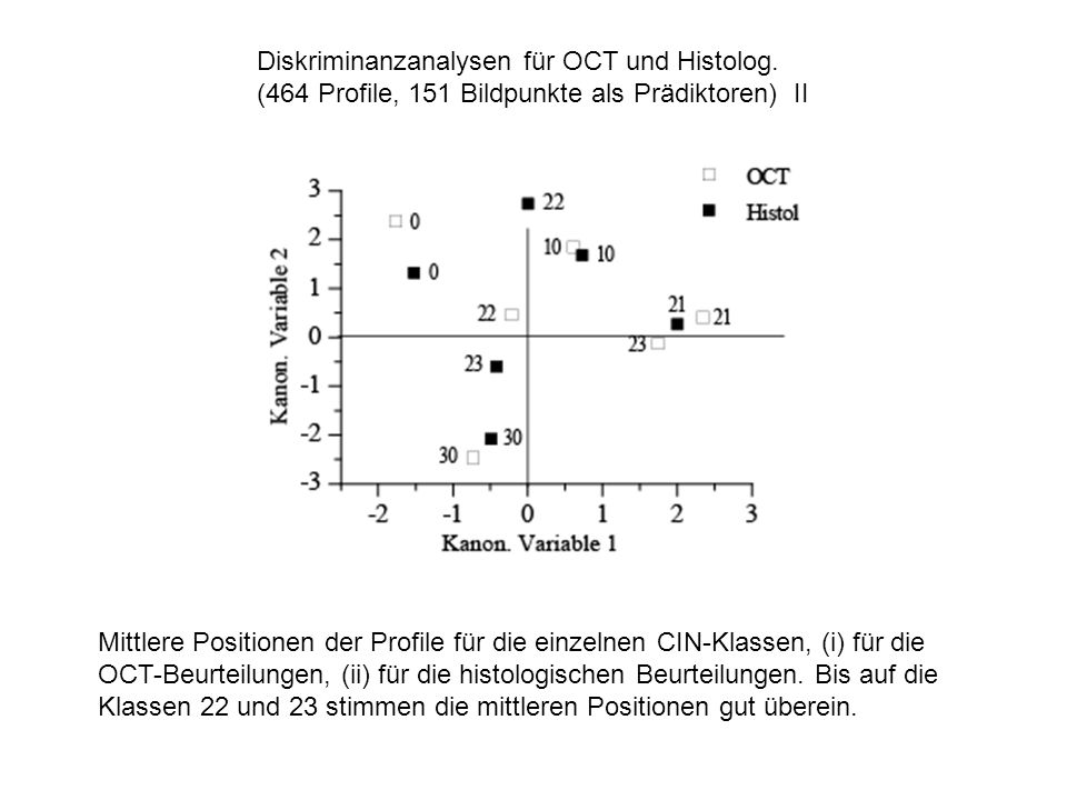 Diskriminanzanalysen für OCT und Histolog. (464 Profile, 151 Bildpunkte als Prädiktoren) II Mittlere Positionen der Profile für die einzelnen CIN-Klas