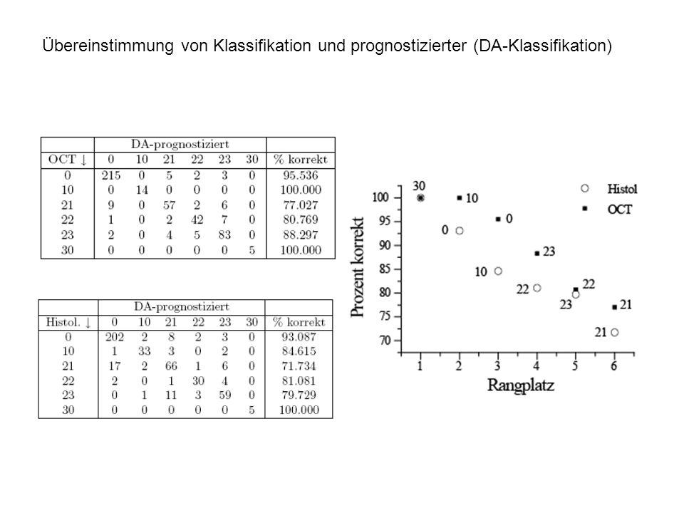 Übereinstimmung von Klassifikation und prognostizierter (DA-Klassifikation)