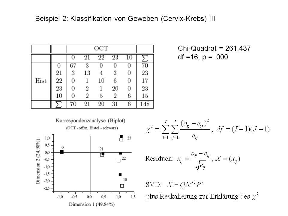 Beispiel 2: Klassifikation von Geweben (Cervix-Krebs) III Chi-Quadrat = 261.437 df =16, p =.000