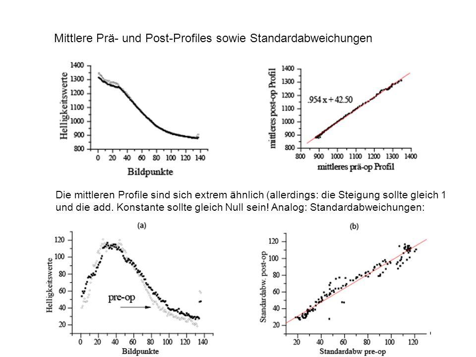 Mittlere Prä- und Post-Profiles sowie Standardabweichungen Die mittleren Profile sind sich extrem ähnlich (allerdings: die Steigung sollte gleich 1 un