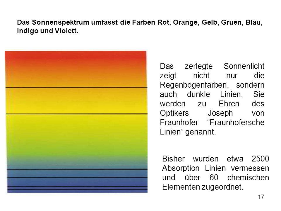 17 Das zerlegte Sonnenlicht zeigt nicht nur die Regenbogenfarben, sondern auch dunkle Linien. Sie werden zu Ehren des Optikers Joseph von Fraunhofer F
