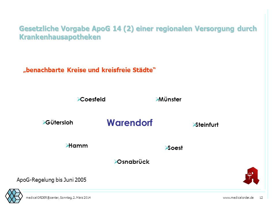 www.medicalorder.de 11medicalORDER®center, Sonntag, 2. März 2014 Unsere Leistungen medicalORDERpharma Apotheke Logistik Zentral- Einkauf Sterili- sati