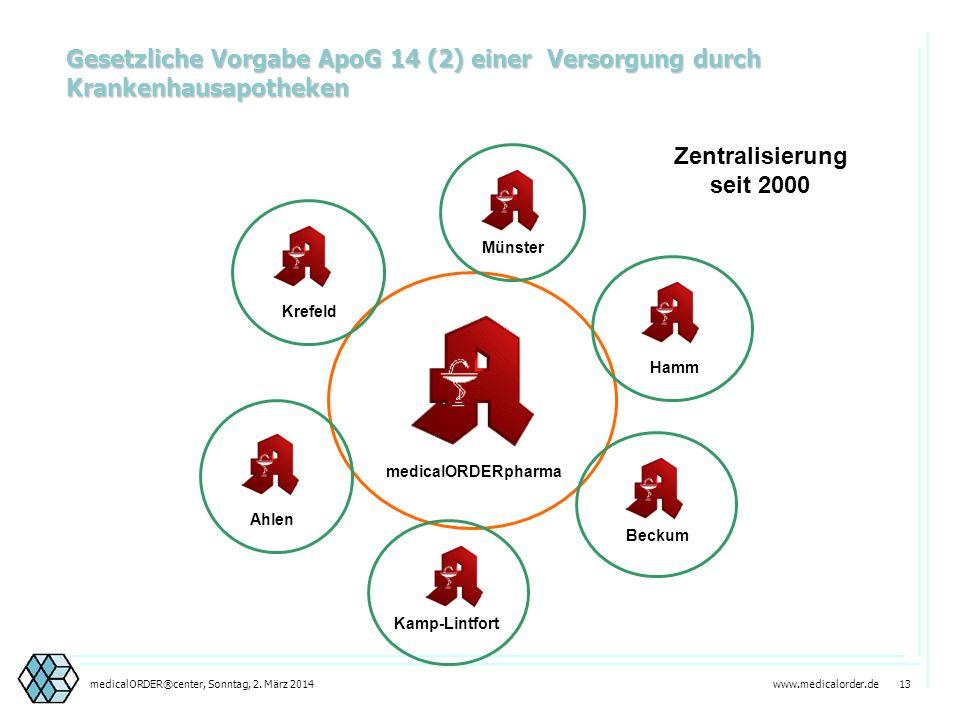 www.medicalorder.de 12medicalORDER®center, Sonntag, 2. März 2014 benachbarte Kreise und kreisfreie Städte Coesfeld Gütersloh Osnabrück Münster Soest S