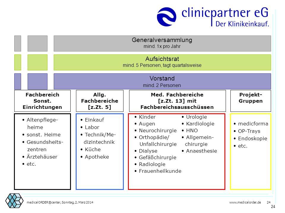 www.medicalorder.de 23medicalORDER®center, Sonntag, 2. März 2014 23 KH4KH5KH6KH7KH..KH nKH1KH2KH3 clinicpartner eG Am Wiesenbusch 1 45966 Gladbeck Tel