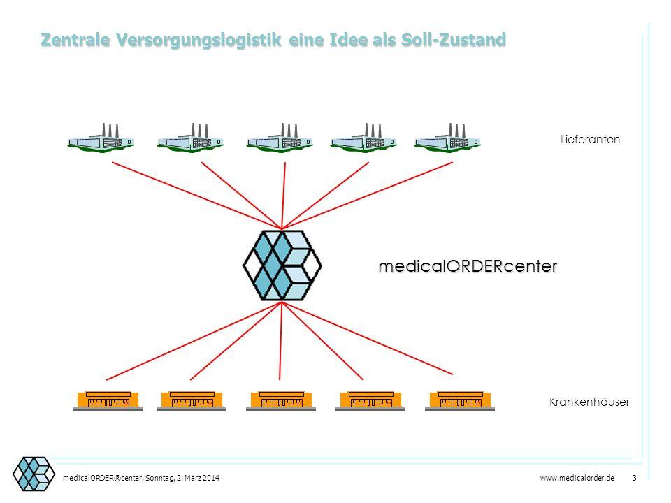 www.medicalorder.de 2medicalORDER®center, Sonntag, 2. März 2014 Lieferanten Krankenhäuser Ist-Zustand Beschaffungslogistik
