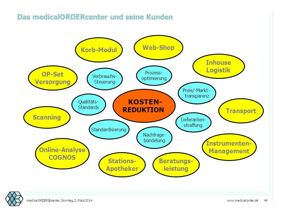 www.medicalorder.de 45medicalORDER®center, Sonntag, 2. März 2014 Beispiel: Körbe und Module Planung und Inbetriebnahme incl. Ersteinrichtung durch pha
