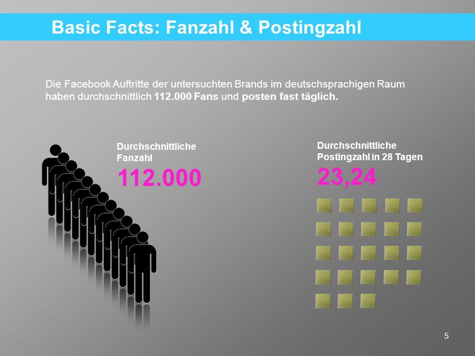 6 Anmerkung: Für die Berechnung wurde für jedes Posting die zum Zeitpunkt der Erhebung aktuelle Fanzahl der Page berücksichtigt.