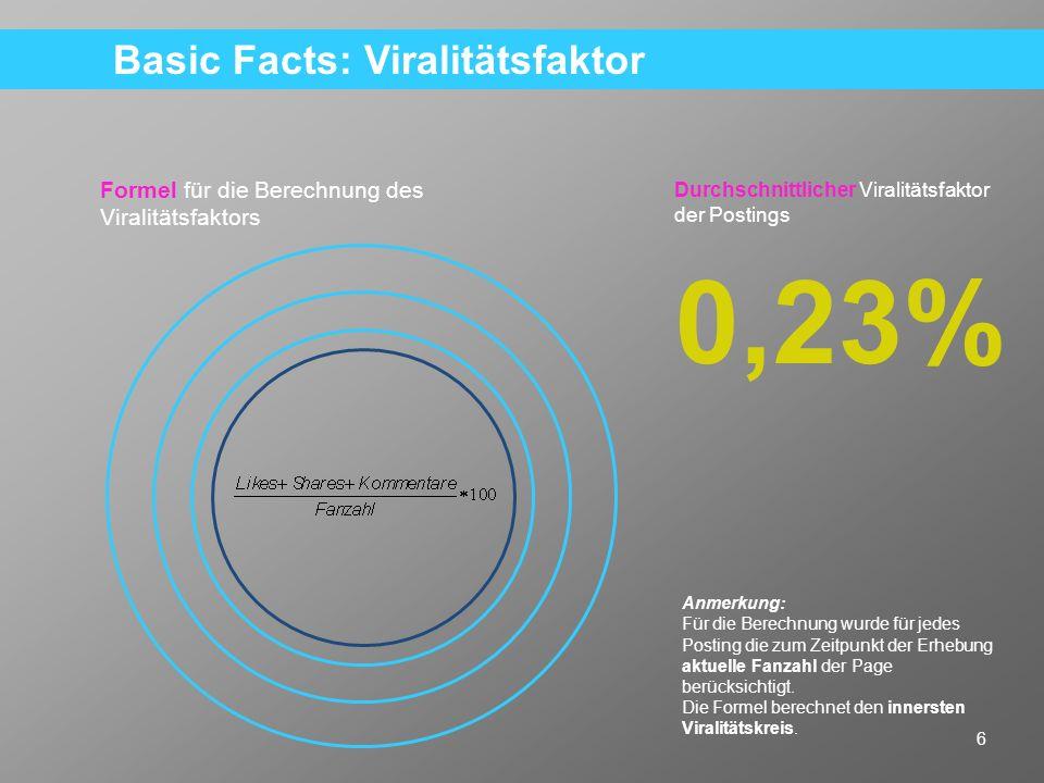 17 Key Learning: Postings mit Videos erzielen signifikant niedrigere Viralitätswerte.