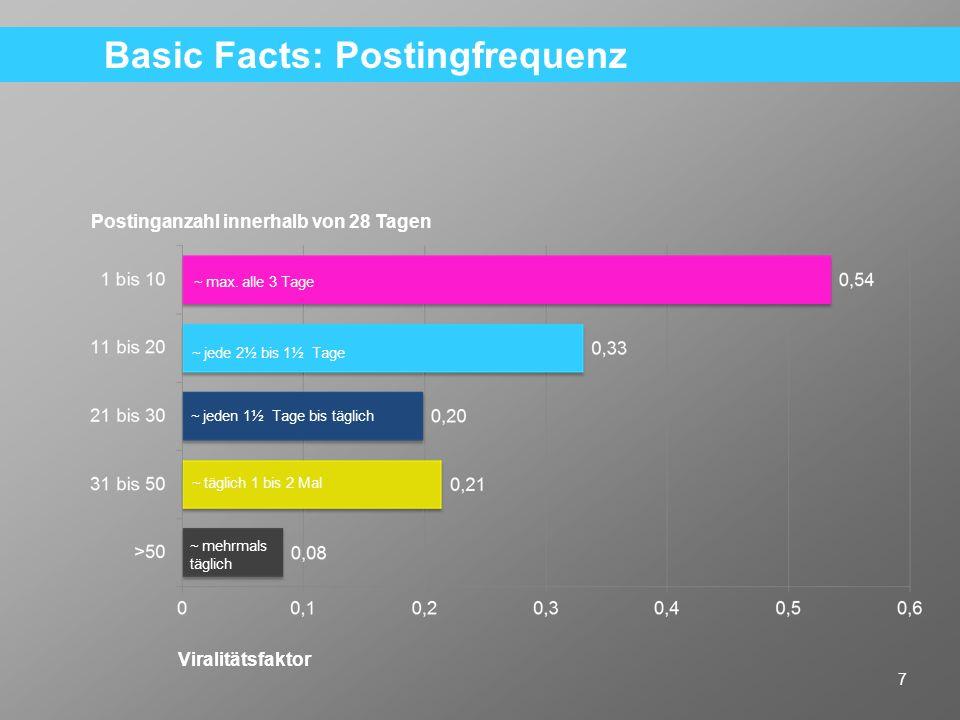 18 Key Learning: Links wirken sich signifikant negativ auf die Viralität eines Postings aus.