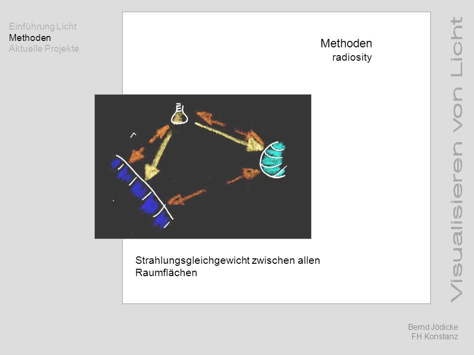 Methoden radiosity Strahlungsgleichgewicht zwischen allen Raumflächen Einführung Licht Methoden Aktuelle Projekte Bernd Jödicke FH Konstanz