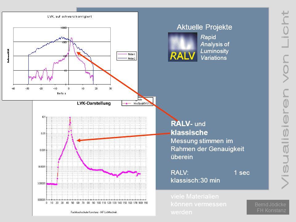 Einführung Licht Methoden Aktuelle Projekte Bernd Jödicke FH Konstanz Aktuelle Projekte Rapid Analysis of Luminosity Variations RALV - und klassische