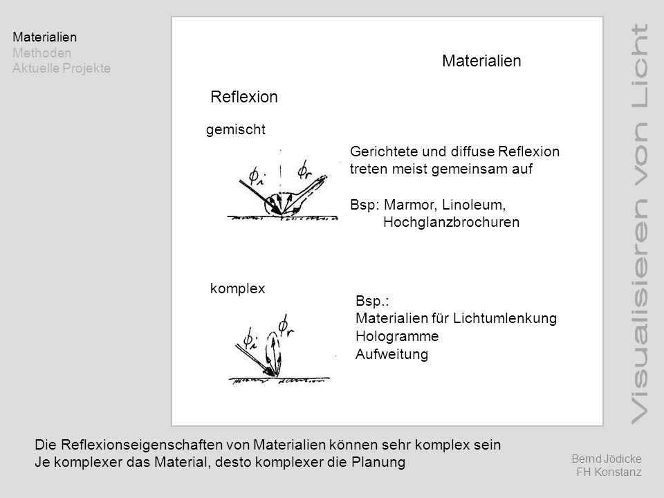 Methoden Handskizzen +schnell einfach leicht verständlich -wenig konkret manipulierend Wird an der FH KN eingesetzt Lichtplanung Einführung Licht Methoden Aktuelle Projekte Bernd Jödicke FH Konstanz
