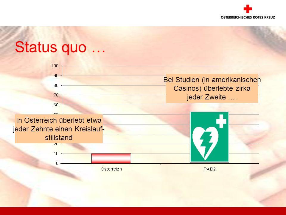 Status quo … In Österreich überlebt etwa jeder Zehnte einen Kreislauf- stillstand Bei Studien (in amerikanischen Casinos) überlebte zirka jeder Zweite