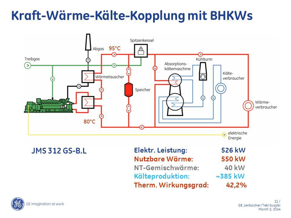 11 / GE Jenbacher /Teki Suajibi March 2, 2014 Kraft-Wärme-Kälte-Kopplung mit BHKWs Elektr. Leistung: 526 kW Nutzbare Wärme: 550 kW NT-Gemischwärme: 40
