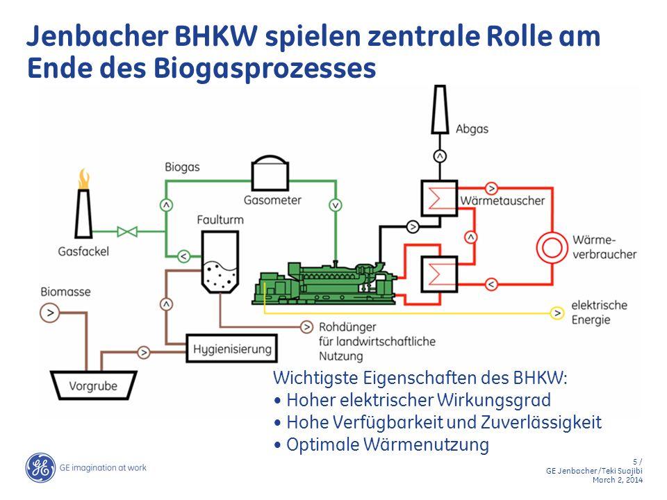 5 / GE Jenbacher /Teki Suajibi March 2, 2014 Jenbacher BHKW spielen zentrale Rolle am Ende des Biogasprozesses Wichtigste Eigenschaften des BHKW: Hohe