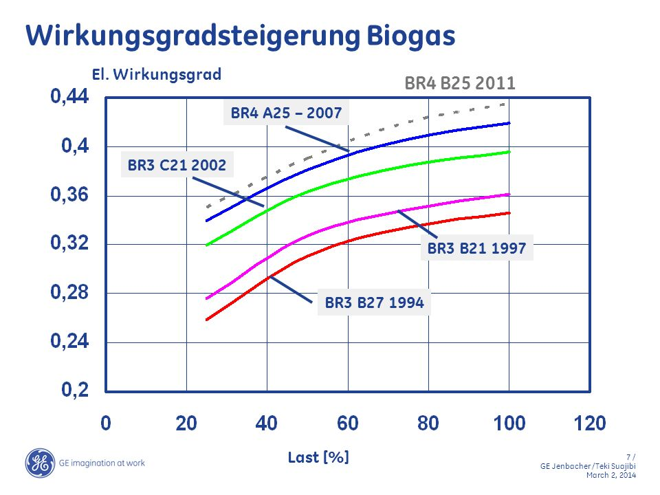 7 / GE Jenbacher /Teki Suajibi March 2, 2014 Wirkungsgradsteigerung Biogas BR3 B27 1994 BR3 B21 1997 BR3 C21 2002 BR4 A25 – 2007 El. Wirkungsgrad Last