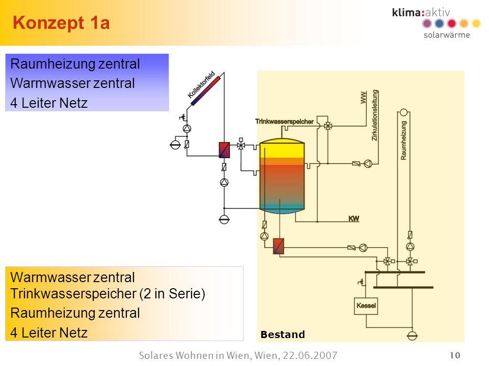 10 Solares Wohnen in Wien, Wien, 22.06.2007 Konzept 1a Warmwasser zentral Trinkwasserspeicher (2 in Serie) Raumheizung zentral 4 Leiter Netz Bestand R