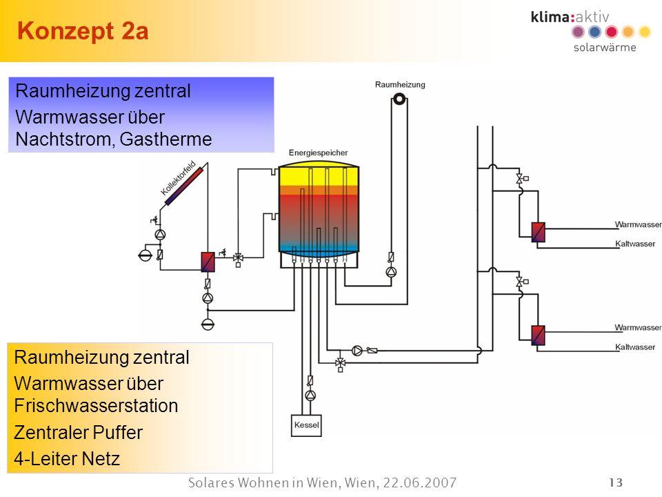 13 Solares Wohnen in Wien, Wien, 22.06.2007 Konzept 2a Raumheizung zentral Warmwasser über Frischwasserstation Zentraler Puffer 4-Leiter Netz Raumheiz