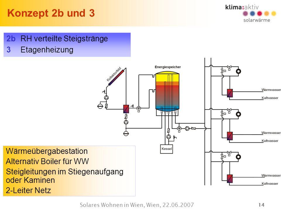 14 Solares Wohnen in Wien, Wien, 22.06.2007 Konzept 2b und 3 Wärmeübergabestation Alternativ Boiler für WW Steigleitungen im Stiegenaufgang oder Kamin