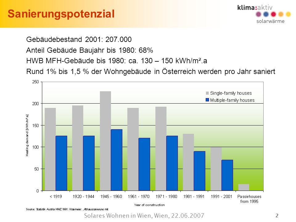 22 Solares Wohnen in Wien, Wien, 22.06.2007 Sanierungspotenzial Gebäudebestand 2001: 207.000 Anteil Gebäude Baujahr bis 1980: 68% HWB MFH-Gebäude bis