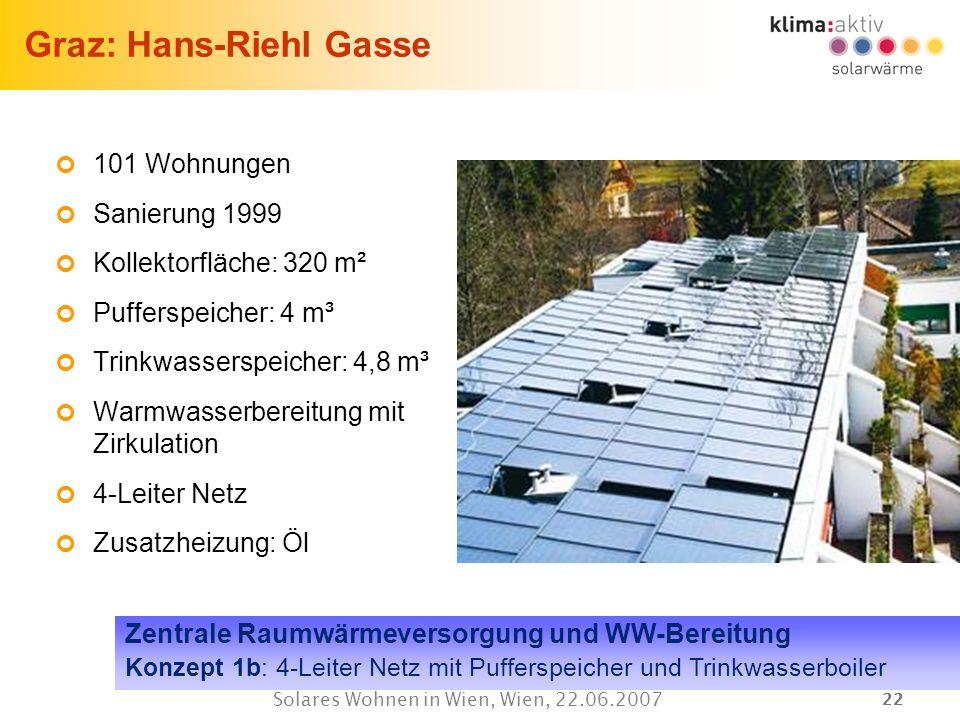 22 Solares Wohnen in Wien, Wien, 22.06.2007 Graz: Hans-Riehl Gasse 101 Wohnungen Sanierung 1999 Kollektorfläche: 320 m² Pufferspeicher: 4 m³ Trinkwass