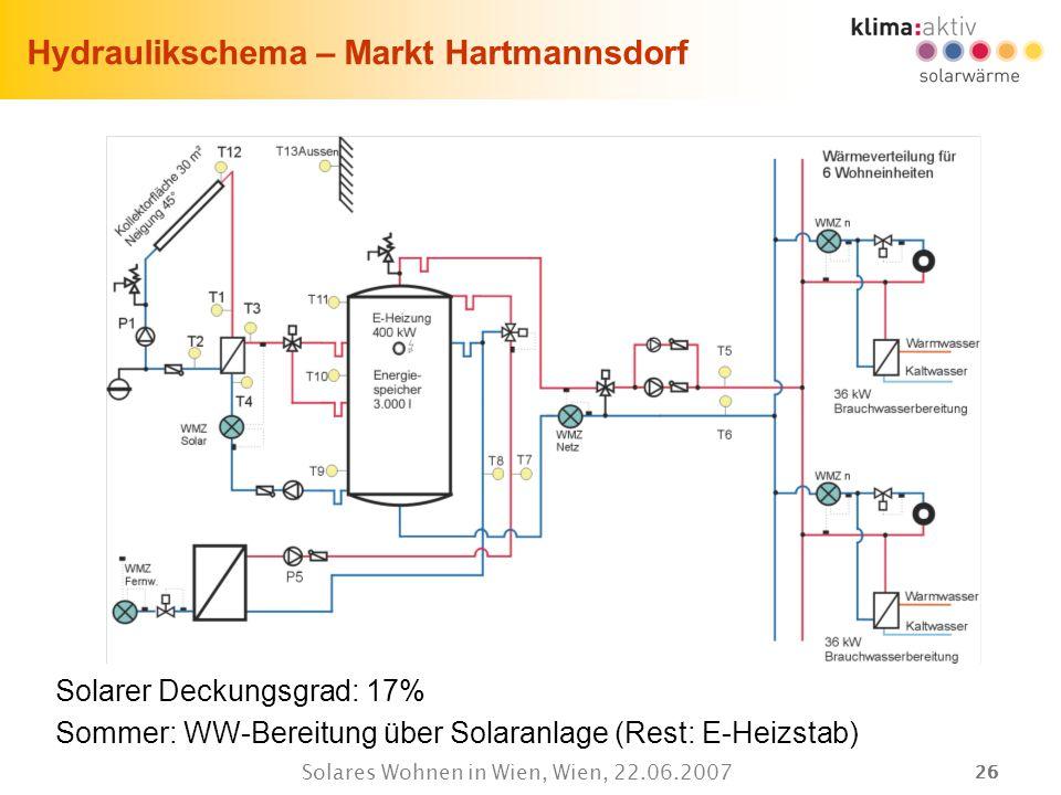 26 Solares Wohnen in Wien, Wien, 22.06.2007 Hydraulikschema – Markt Hartmannsdorf Solarer Deckungsgrad: 17% Sommer: WW-Bereitung über Solaranlage (Res