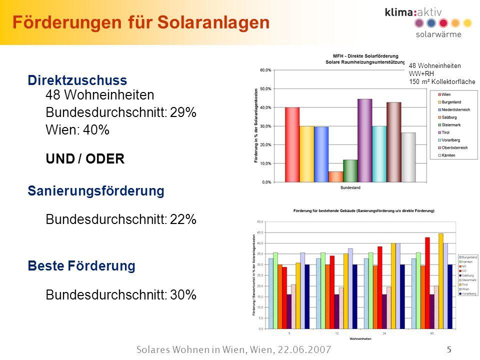55 Solares Wohnen in Wien, Wien, 22.06.2007 Förderungen für Solaranlagen Direktzuschuss 48 Wohneinheiten Bundesdurchschnitt: 29% Wien: 40% UND / ODER