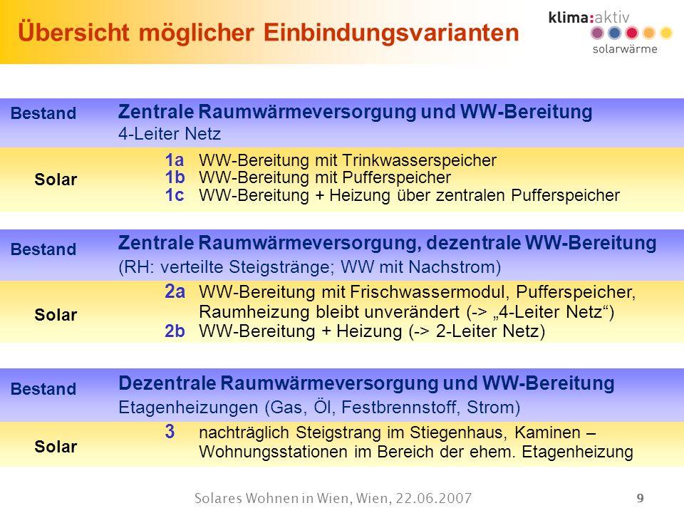 99 Solares Wohnen in Wien, Wien, 22.06.2007 Solar Bestand Übersicht möglicher Einbindungsvarianten Zentrale Raumwärmeversorgung und WW-Bereitung 4-Lei