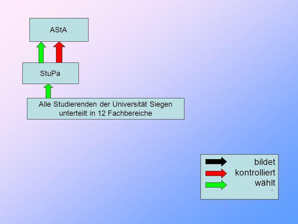 Alle Studierenden der Universität Siegen unterteilt in 12 Fachbereiche StuPa bildet kontrolliert wählt ´ AStA Autonome Referate Studentische Initiativen
