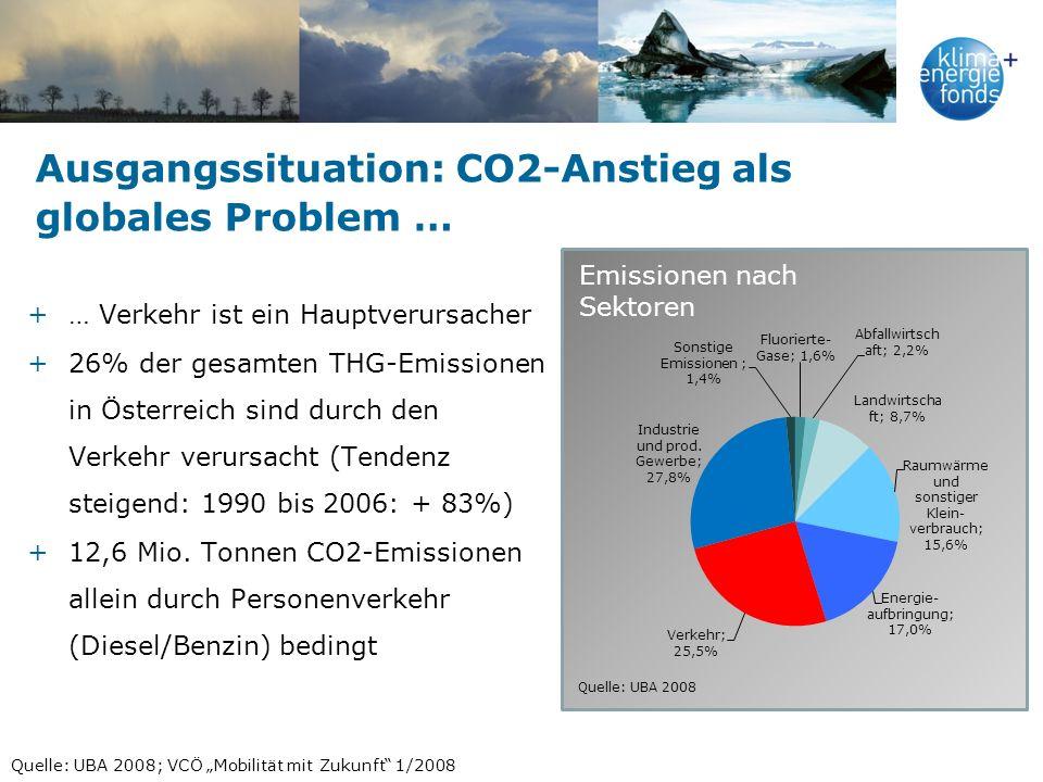 Ausgangssituation: CO2-Anstieg als globales Problem … +… Verkehr ist ein Hauptverursacher +26% der gesamten THG-Emissionen in Österreich sind durch de