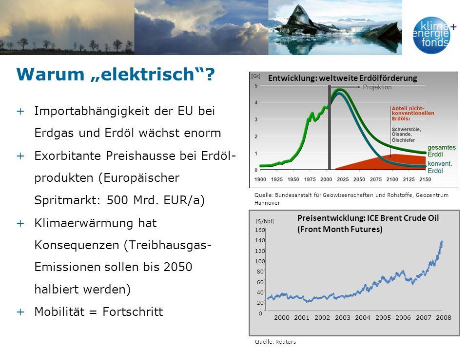 Entwicklung: weltweite Erdölförderung Quelle: Bundesanstalt für Geowissenschaften und Rohstoffe, Geozentrum Hannover 0 20 40 60 80 100 120 140 160 [$/