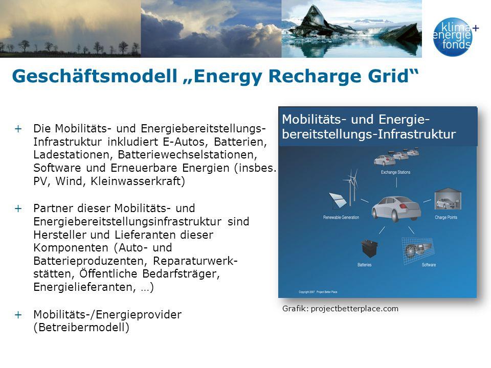 Geschäftsmodell Energy Recharge Grid +Die Mobilitäts- und Energiebereitstellungs- Infrastruktur inkludiert E-Autos, Batterien, Ladestationen, Batterie