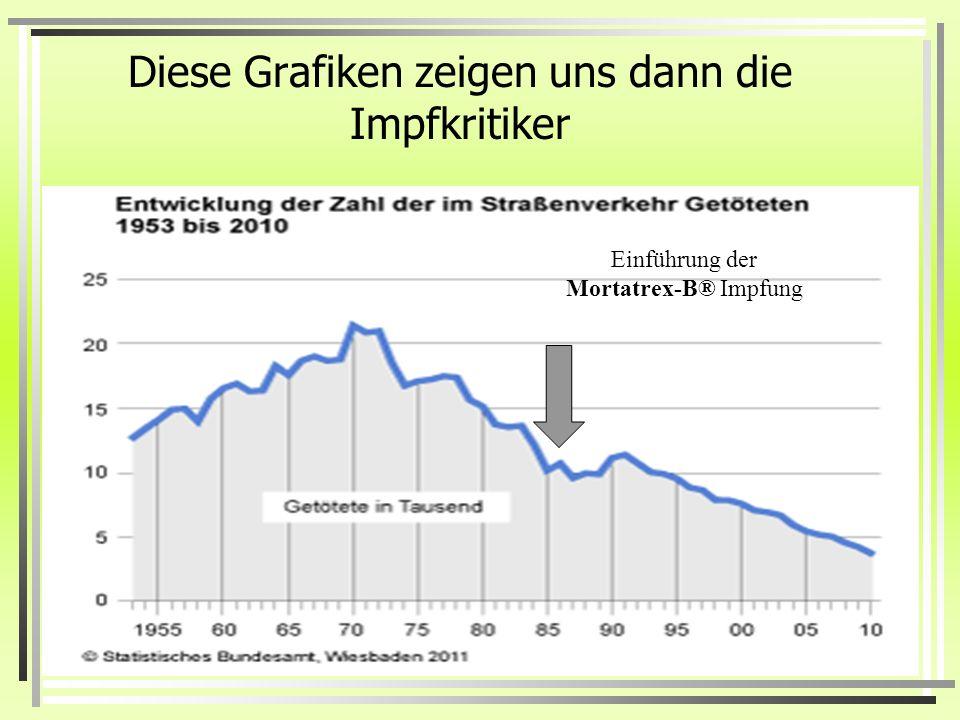 Diese Grafiken zeigen uns dann die Impfkritiker Einführung der Mortatrex-B® Impfung