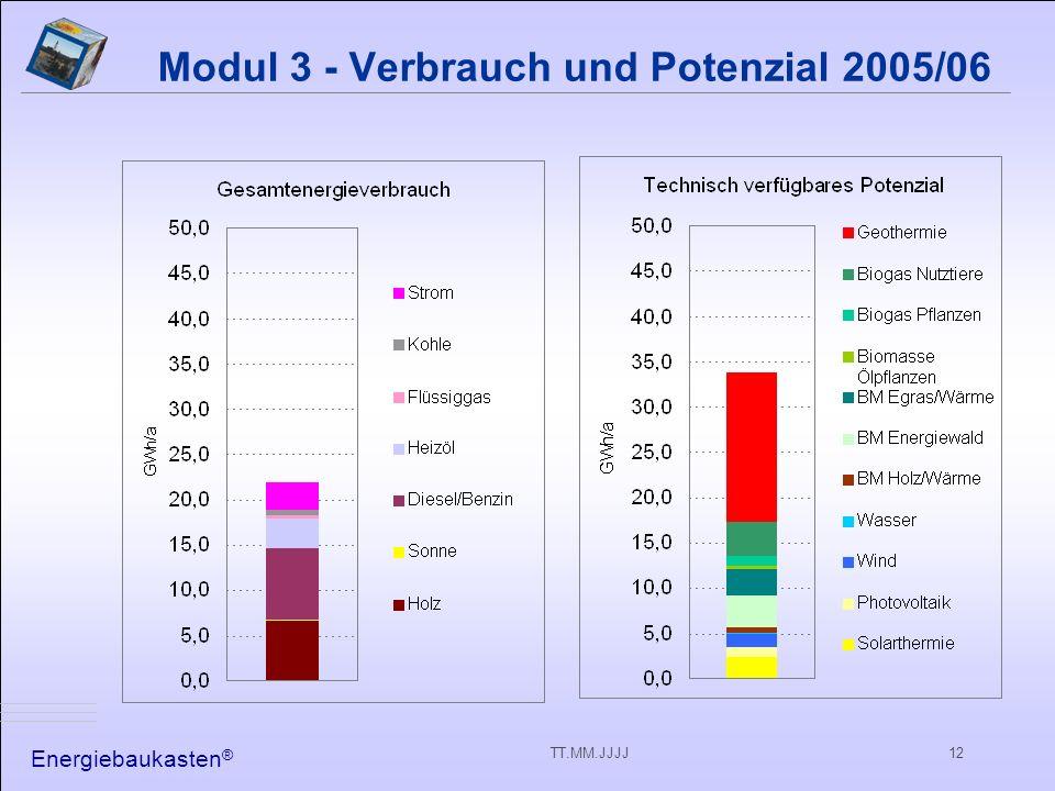 Energiebaukasten ® TT.MM.JJJJ12 Modul 3 - Verbrauch und Potenzial 2005/06