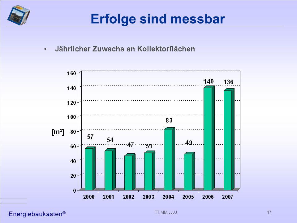 Energiebaukasten ® TT.MM.JJJJ17 Erfolge sind messbar Jährlicher Zuwachs an Kollektorflächen